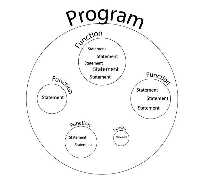 C Language Basics